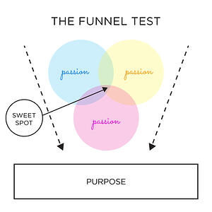 Funnel-Test-pupose